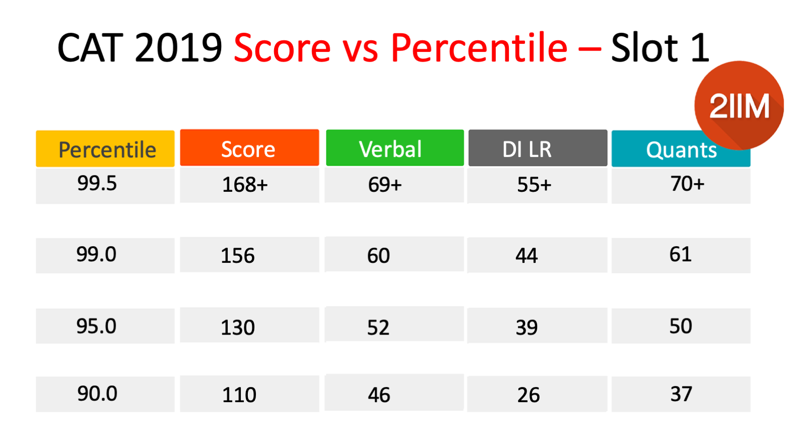 CAT 2019 - Slot 1 - Score to Percentile Table