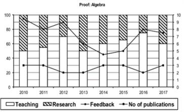 Graph of performance of Agebra Professors