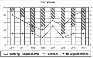Graph of performance of Arithmetic Professors