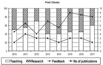 Graph of performance of Calculus Professors