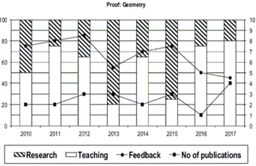 Graph of performance of Geometry Professors