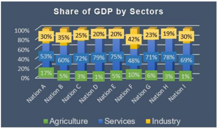 Graph of share of GDP for answering the next 3 questions.