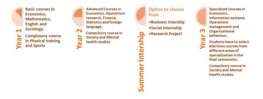 IIM BG-IPM Course Structure